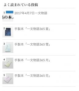 Wordpress Popular Post デザインカスタマイズ前