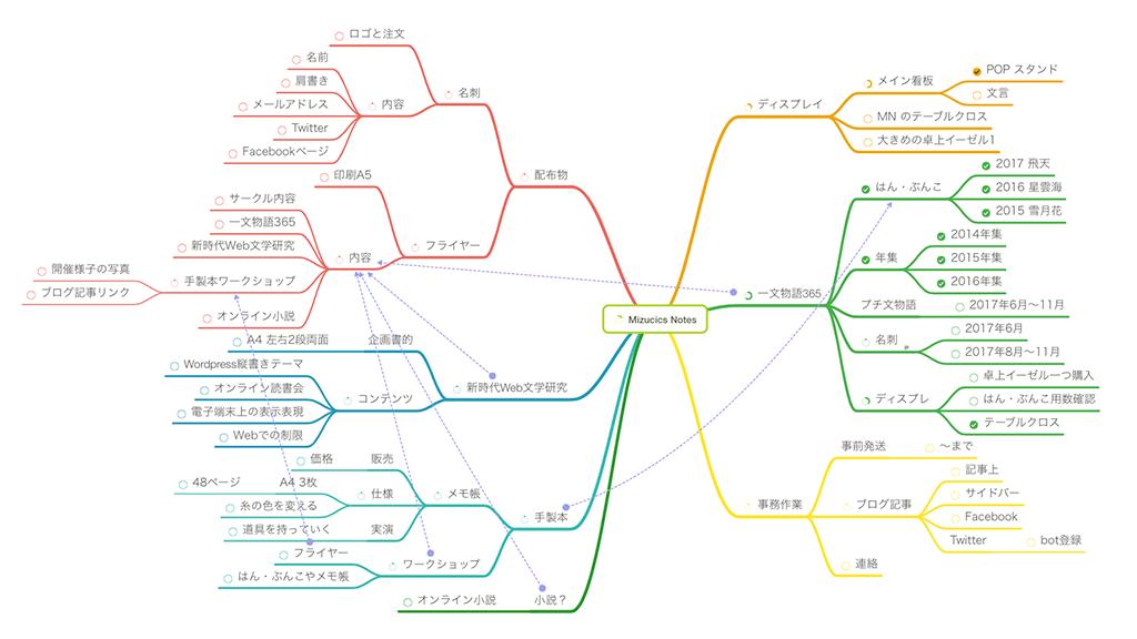 第25回文学フリマ東京 Mizucics Notes 内容メモ