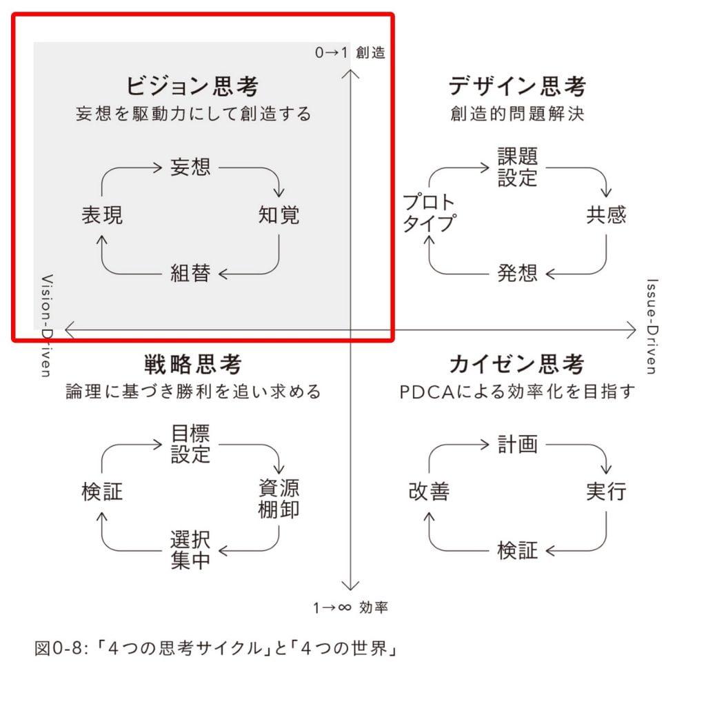 直感と論理をつなぐ思考術の4つの思考サイクル図