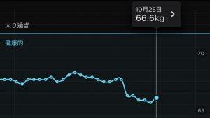2020年10月25日のHealth Mate 体重と体脂肪率
